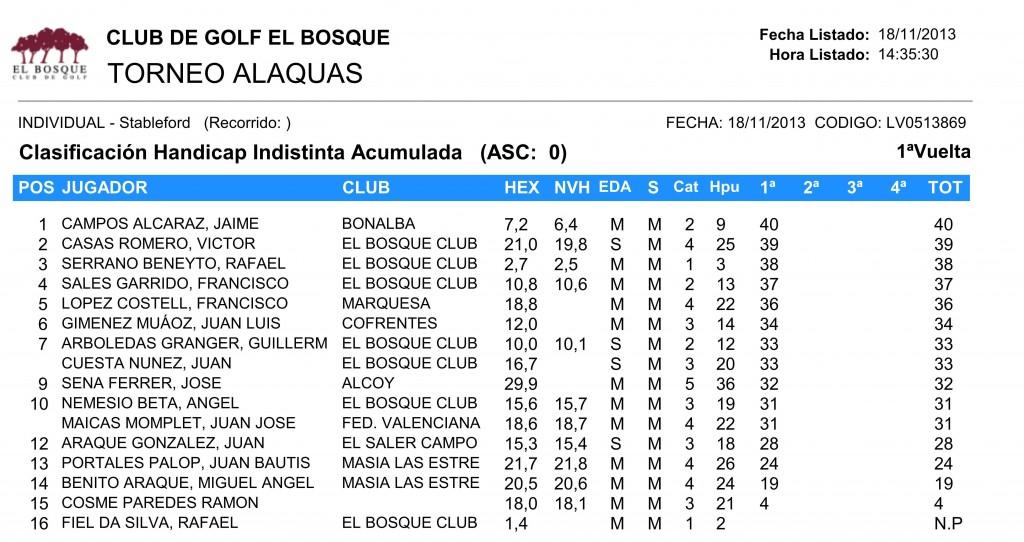 clasificacion XII torneo liga 2013