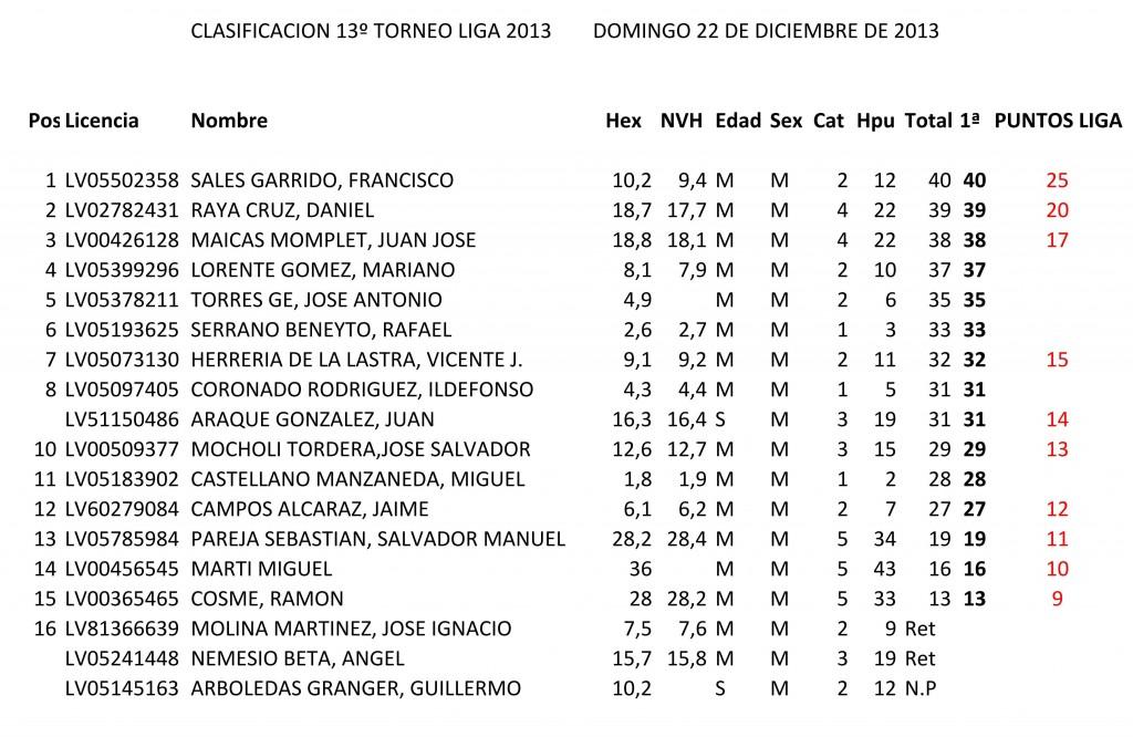 CLASIFICACION 13º TORNEO LIGA 2013