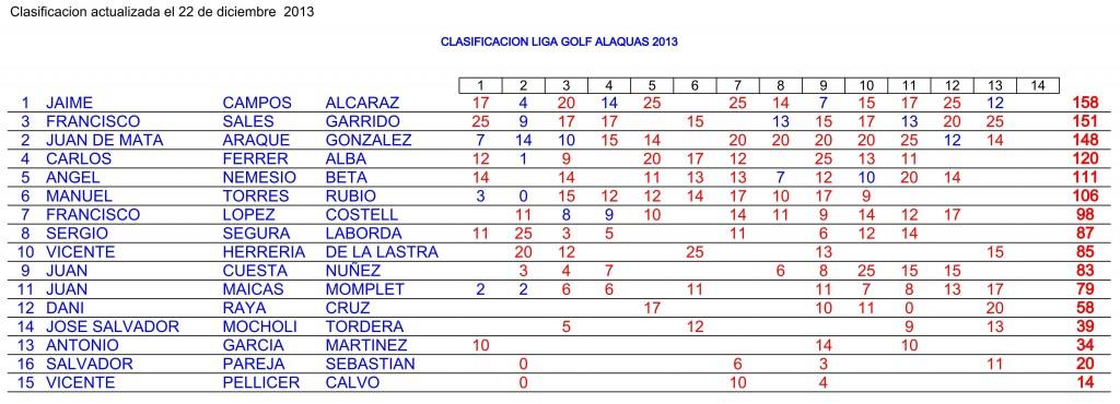 CLASIFICACION LIGA 2013