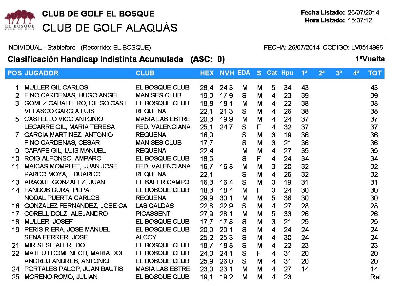 clasificacion_2_cat_torneo_golf_alaquas_