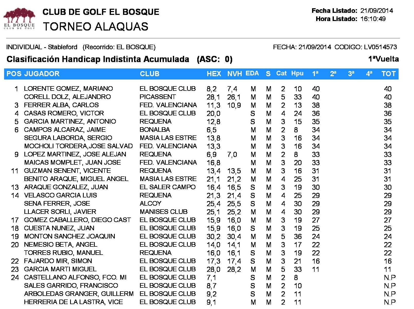 clasificacion IX torneo 2014