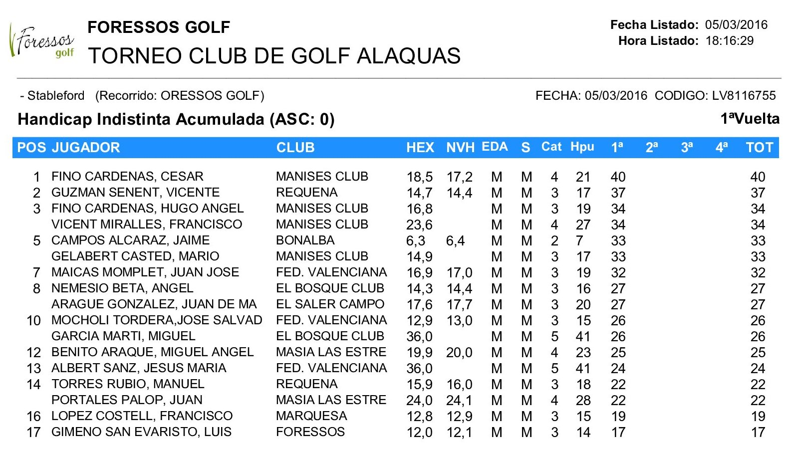 CLASIFICACION_TORNEO_CLUB_DE_GOLF_ALAQUAS