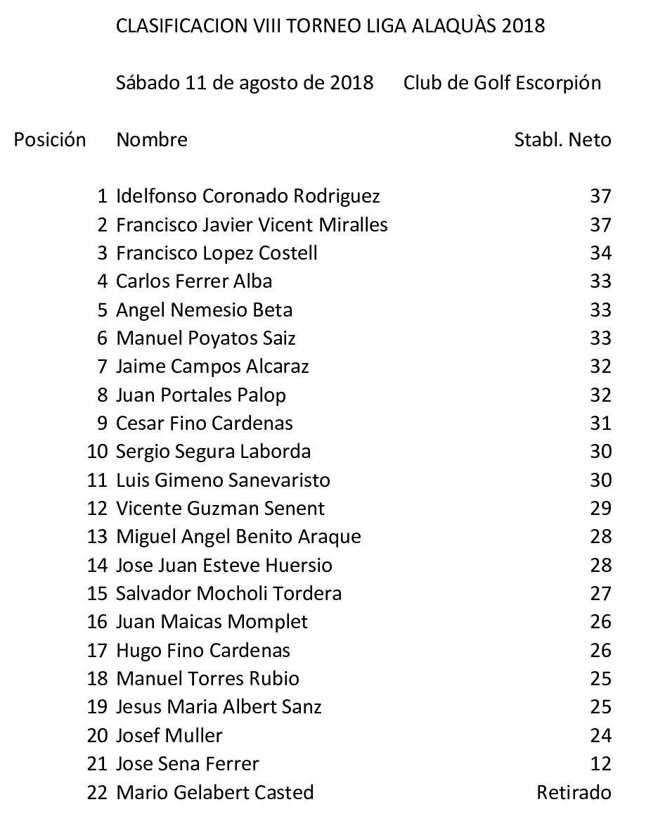 Clasificación VIII Torneo Liga 2018 Escorpión
