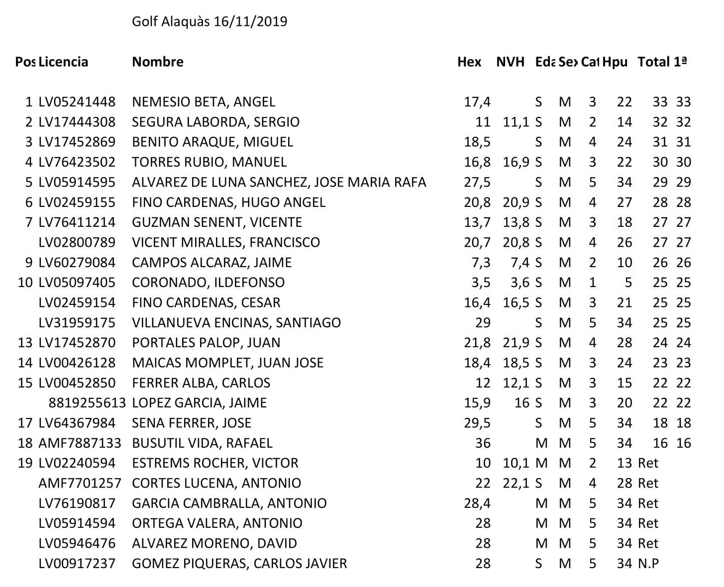 Clasificacion golf alaquas galiana