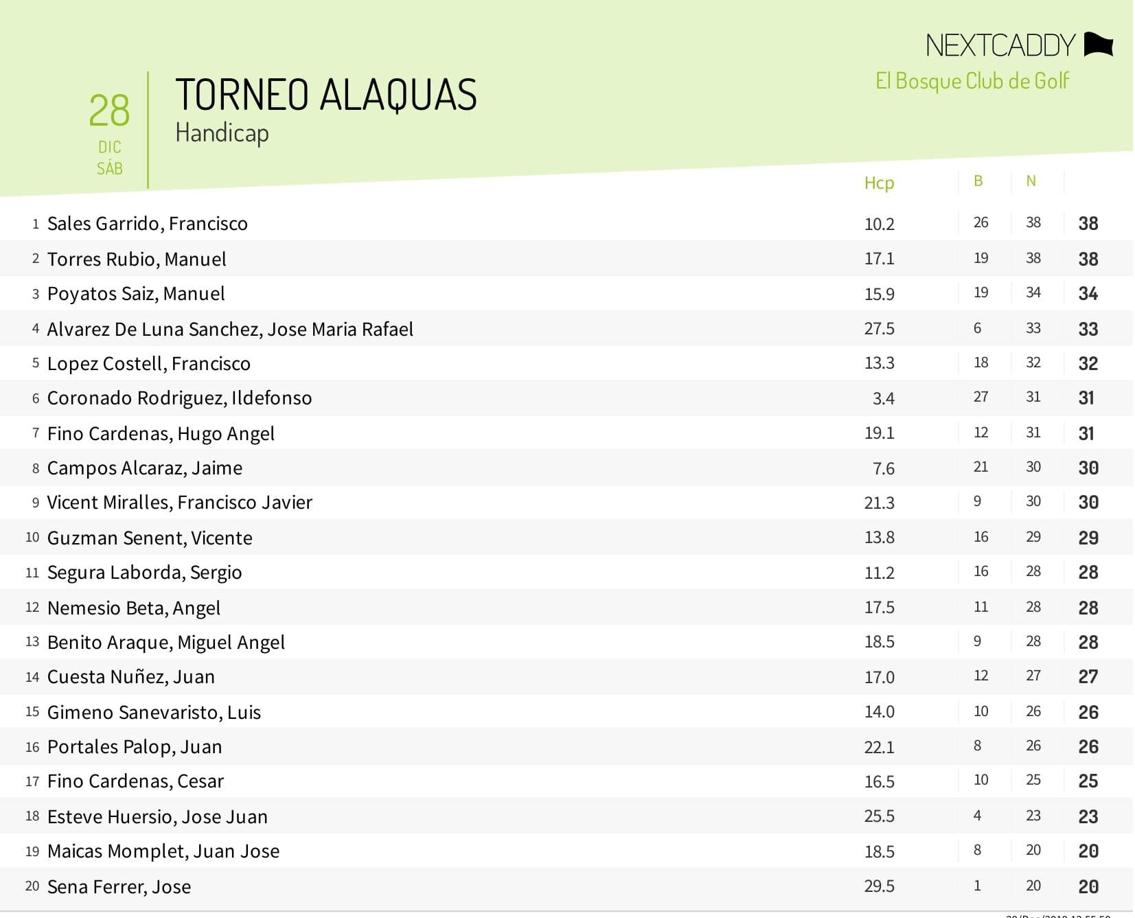 Clasificacion GolfAlacuas 28-12-19
