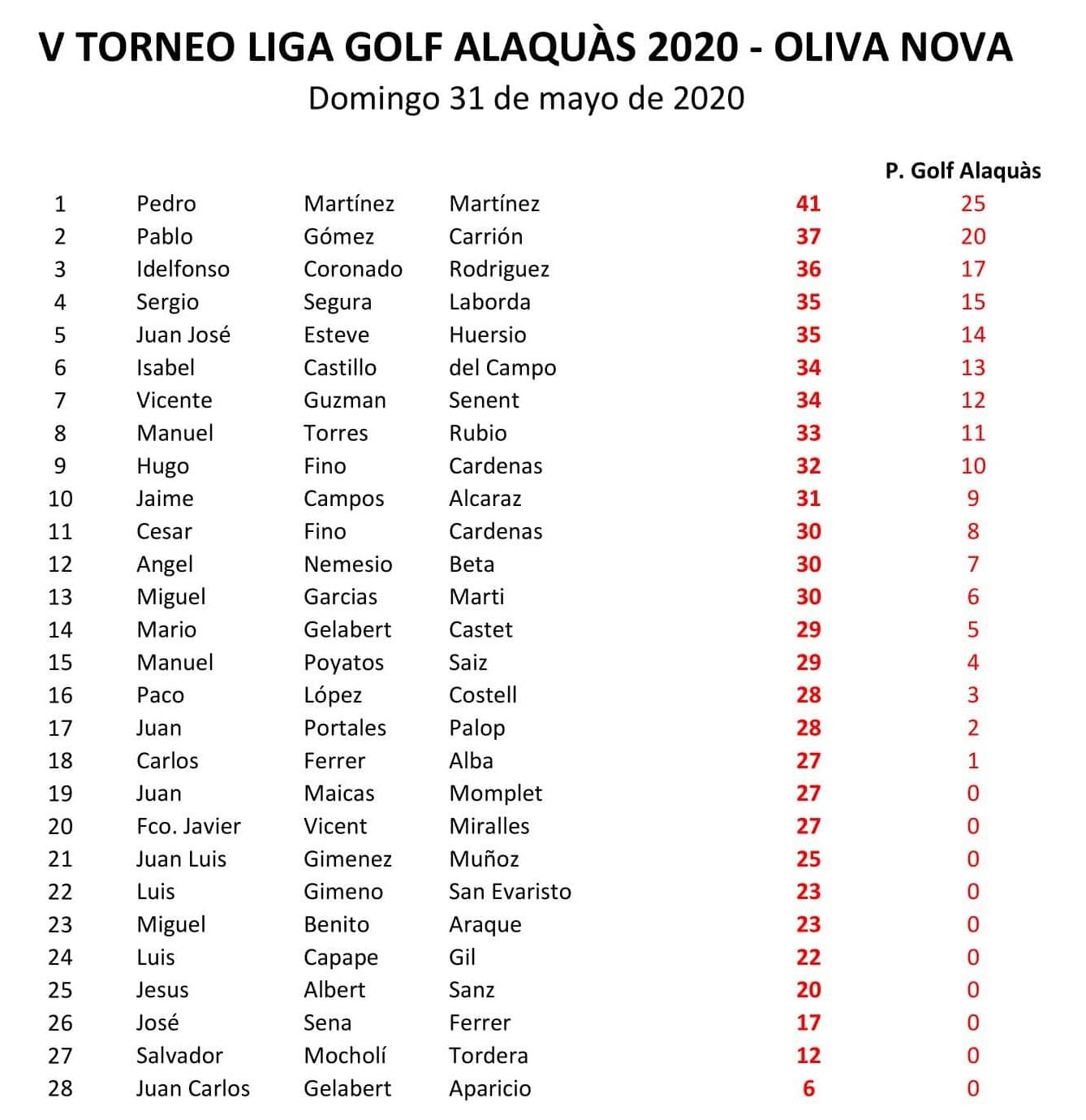 Clasificación V Torneo Liga 2020 31-05-20