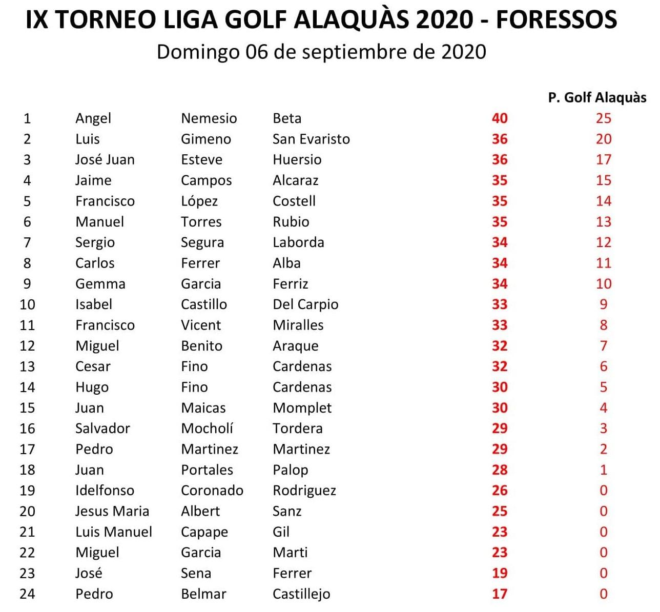 Clasificación IX Torneo Liga 2020 06-09-20