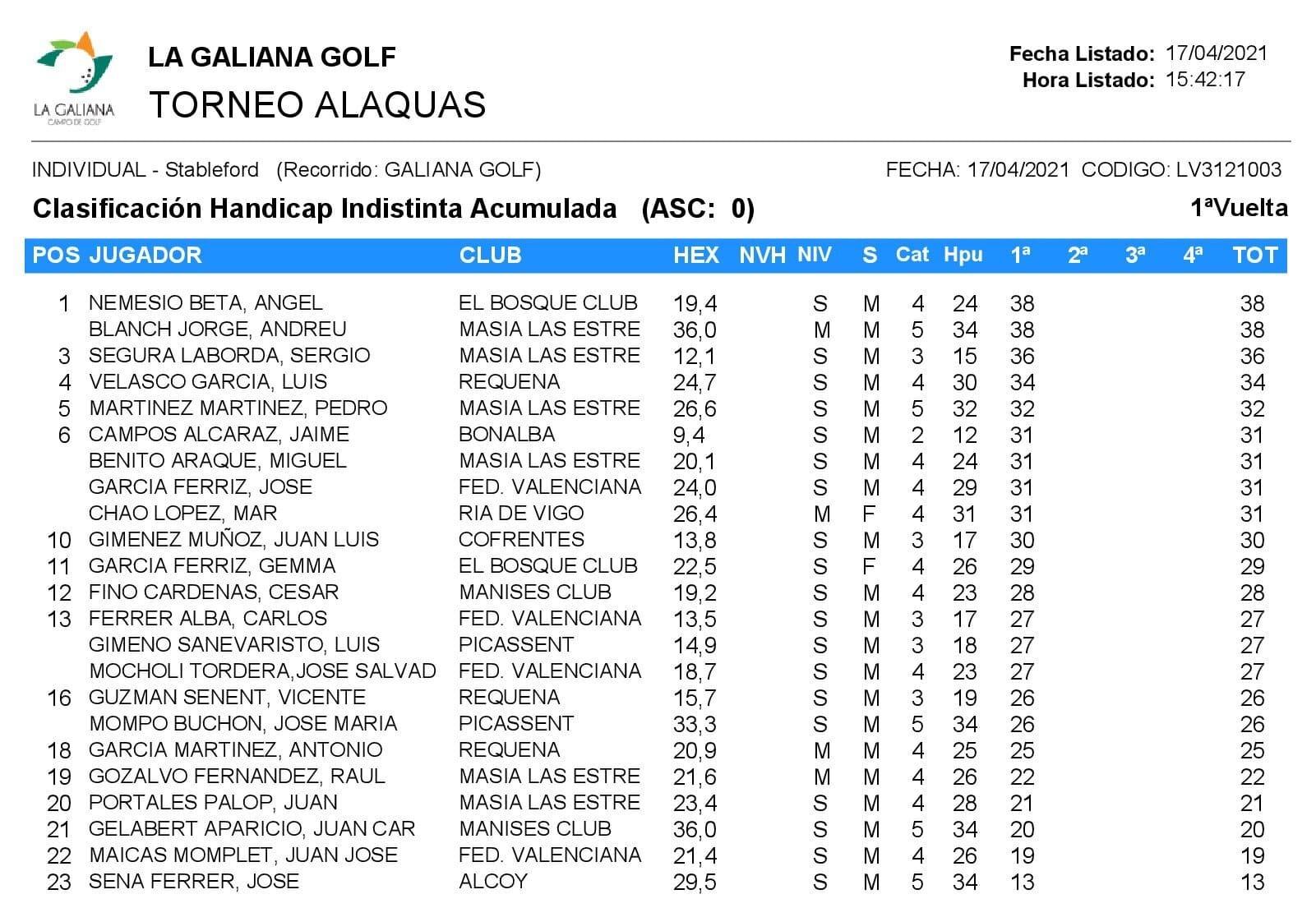 Clasificación IV Torneo Liga 17-04-21